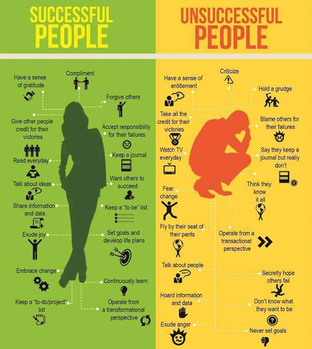 A poster comparing habits of successful and unsuccessful people.